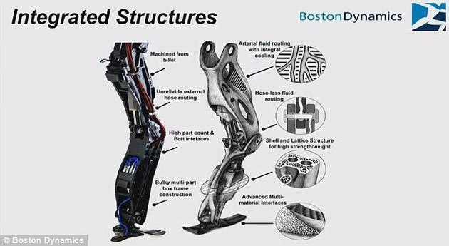 谷歌公布了一些希望能研发的技术,如具有类似骨骼组织和内部流体的仿人腿设计等。