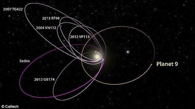 太阳系中距离太阳最遥远的6颗天体,它们都位于海王星轨道之外。令人感到奇怪的是,它们的轨道都偏向一侧,这种状况很大可能是由于外部力量作用形成的,据此,美国加州理工学院的两位科学家猜测在太阳系边缘可能隐藏着一颗未知的大行星