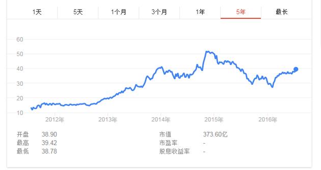 雅虎近五年股价,数据引自雅虎财经