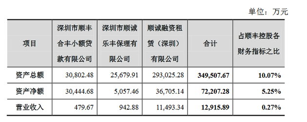 拟转让三家公司 2015 年度的相关财务指标及其占比情况