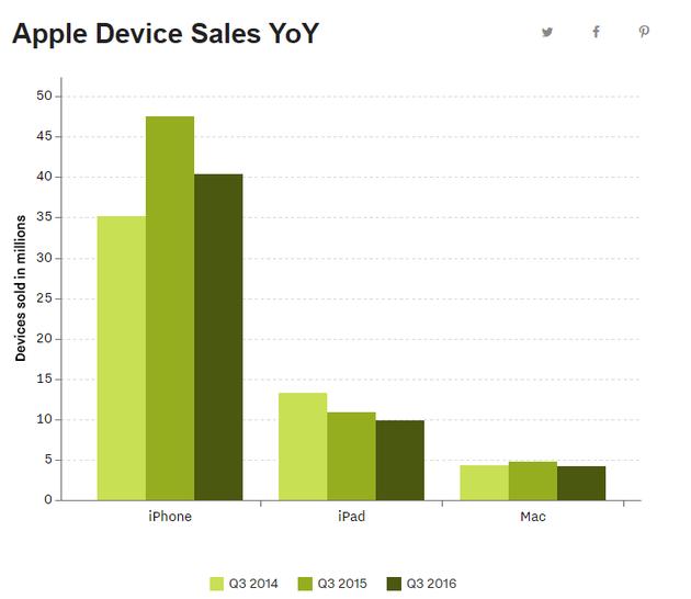 """苹果""""三大件""""――iPhone、iPad、Mac近三年第三财季销量"""