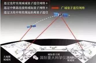 广域量子通信网络示意图