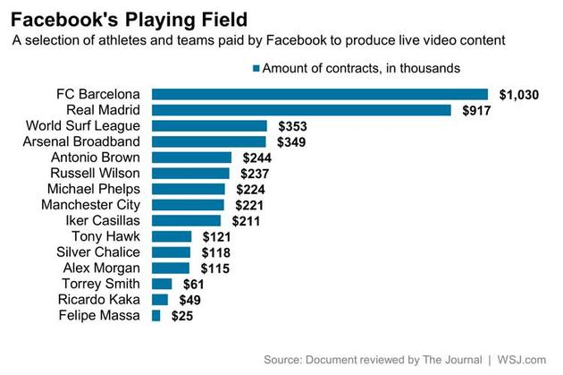 Facebook借足球影响力推广直播:与俱乐部和球星合作分成