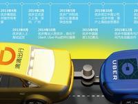 易到周航:中国出行市场将重归理性