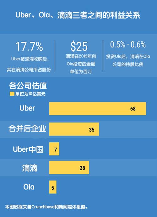 论本土网约车Ola与Uber合并的可能性:印度各界的大讨论