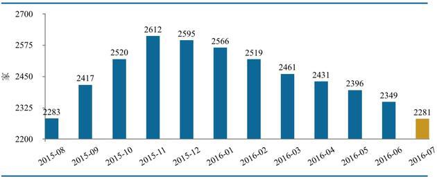 图2-P2P网贷行业成交量走势(资料来源:网贷之家、盈灿咨询)