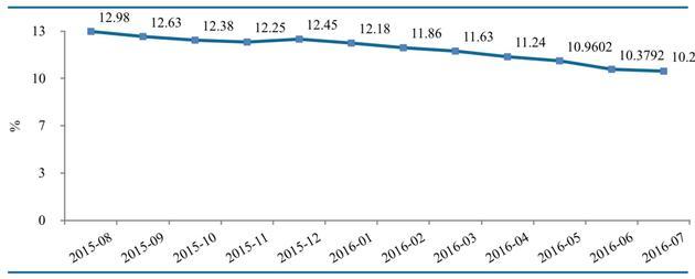 图4- P2P网贷行业综合收益率走势(资料来源:网贷之家、盈灿咨询)