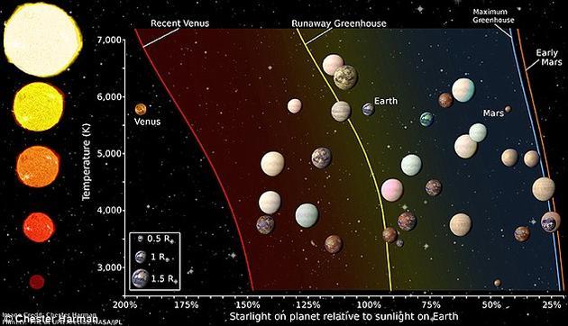 近日,一个科学家小组在所有开普勒望远镜发现的系外行星中挑选出那些最有可能具备宜居条件的目标。根据这一原则,他们从4000多颗行星目标中筛选出20个行星的列表