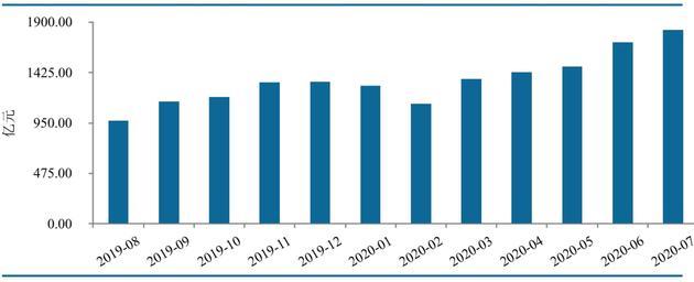 图1-P2P网贷行业运营平台数量(资料来源:网贷之家、盈灿咨询)
