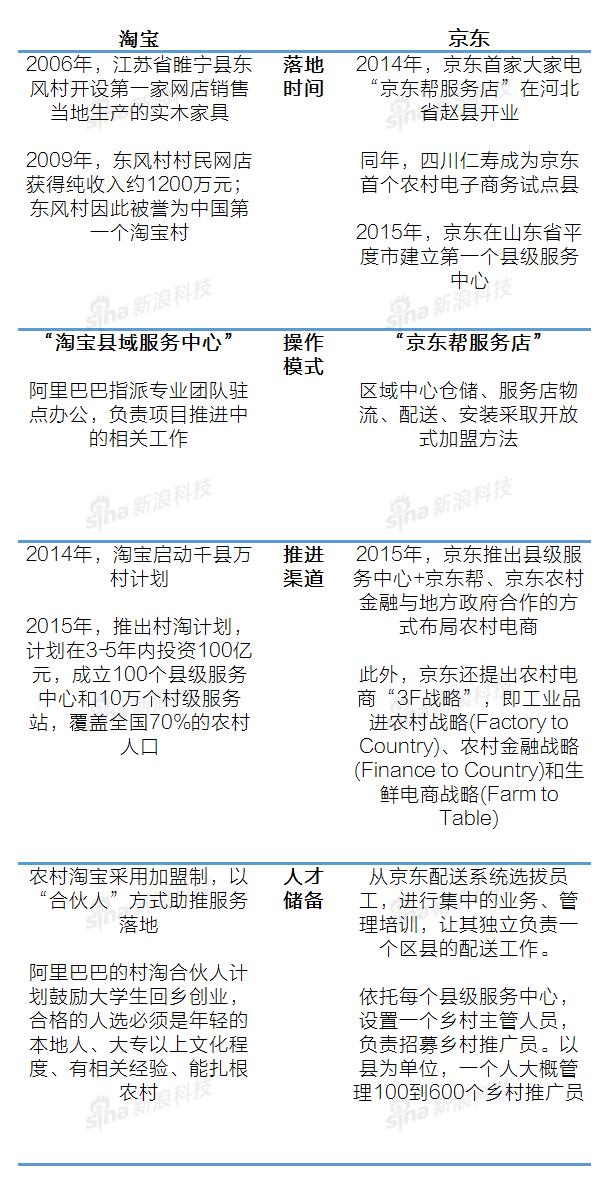 淘宝、京东在农村电商的布局对比