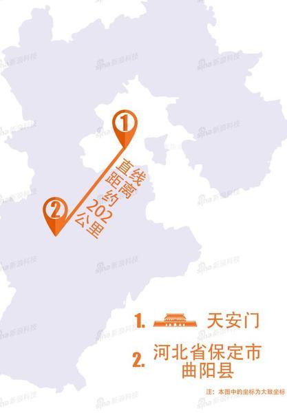 从地图上看,河北省保定市曲阳县县城到北京,最快需要3个小时左右的车程。但是,两地的网购体验天壤之别。