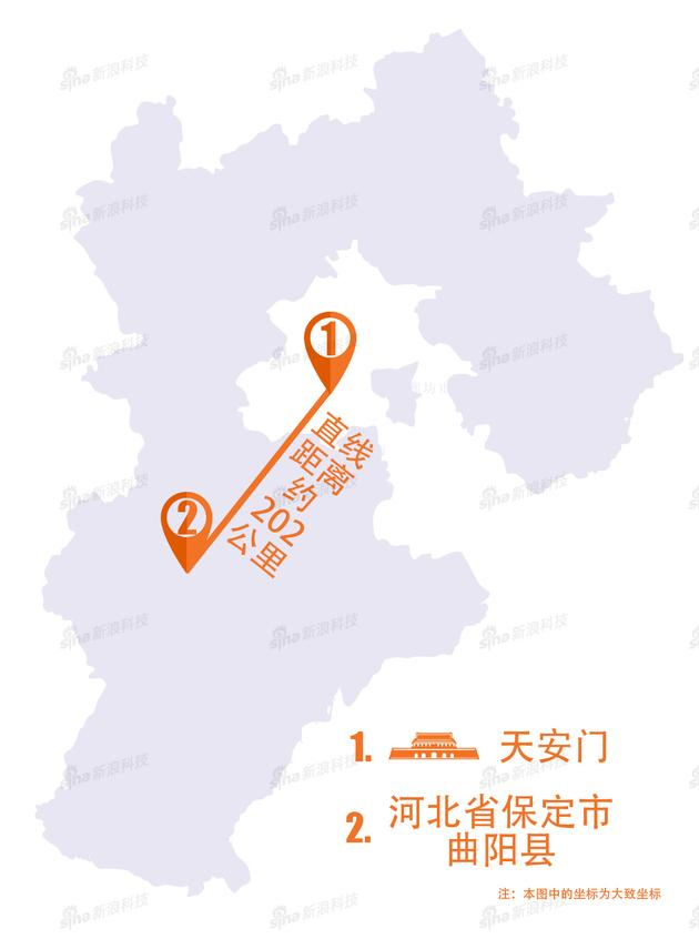 从地图上看,县城到北京的天安门广场,最快需要3个小时左右的车程。但是,两地的物流和快递天壤之别。
