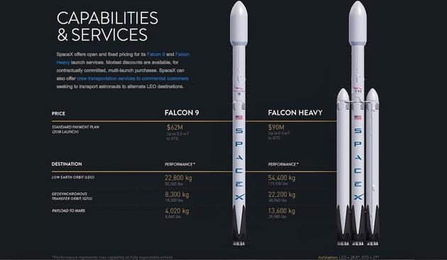 """""""猎鹰9号""""和""""重型猎鹰""""火箭对比"""