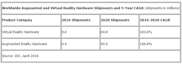 2015年到2020年AR/VR硬件营收增长预测