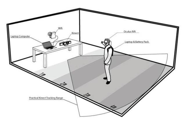 以Oculus为例,虚拟现实系统的各个组成部分。来源:theconversation.com