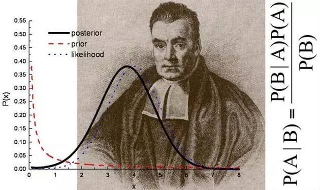 托马斯-贝叶斯和他的概率模型公式