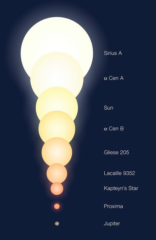 不同天体的大小对比,其中包括半人马座α三星系统中的三个成员(包括半人马座αAB双星系统中的两个成员恒星以及比邻星)。其中Sun是太阳,Jupiter是木星,图的最上方是天狼星,倒数第二个是比邻星