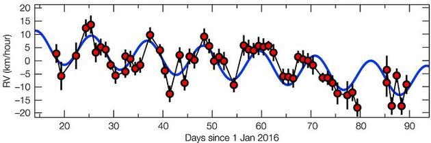 这张图像展示的是2016年上半年监测到的比邻星相对地球观测视线的径向运动情况。有些时候比邻星会以大约每小时5公里的速度接近地球,而另外一些时候它则会以相同的速度远离地球。这种有规律性的径向运动大约以11.2天为周期