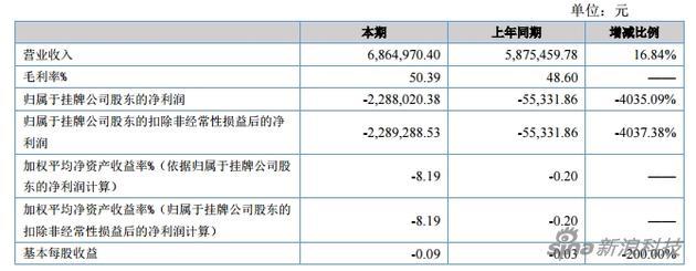 虎嗅上半年净亏损228.8万元 同比扩大超40倍