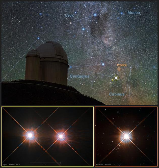 这张图像合成了欧南台3.6米望远镜上空的星空背景,并展示了哈勃空间望远镜拍摄的双星系统半人马座αAB(左下方)以及比邻星(右下方)