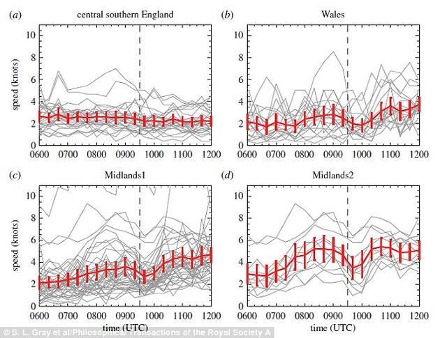 研究人员发现日食期间风速大小出现了明显的改变,并且内陆地区受到的影响更加显著
