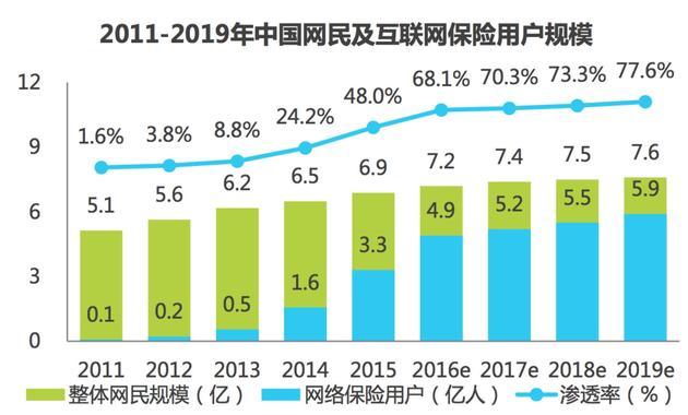 图1: 2011-2019年中国网民及互联网保险用户规模