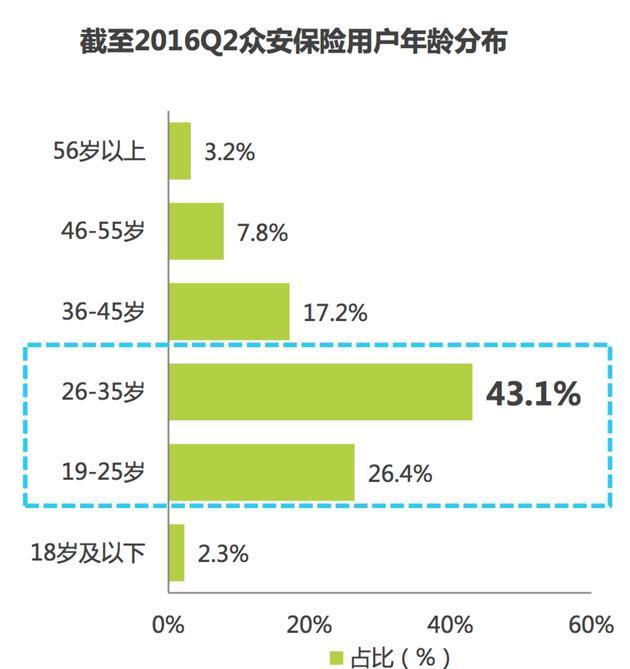 图2: 截至2016Q2众安保险用户年龄分布