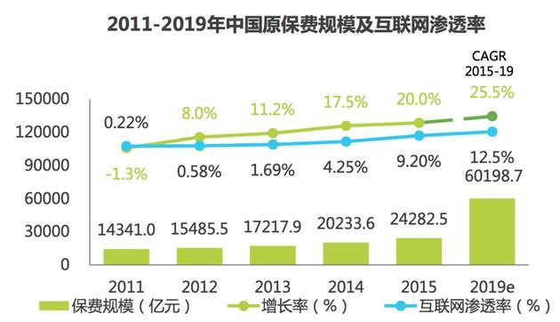 图3: 2011-2019年中国原保费规模及互联网渗透率