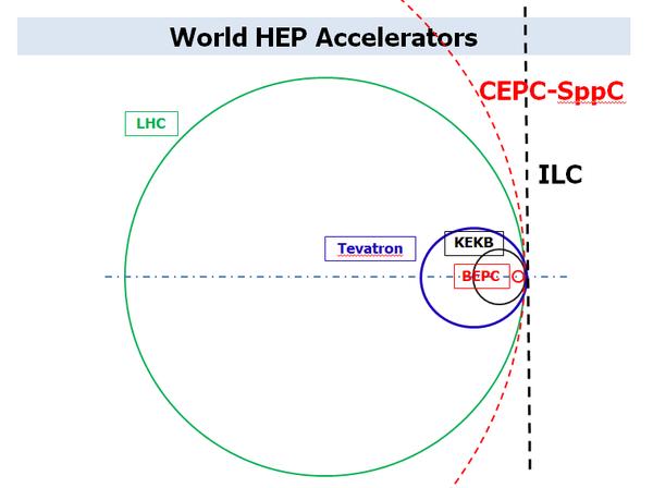 (目前的世界大型粒子对撞机尺寸对比,中国的 BEPC 正负电子对撞机最小,但未来建立的 CEPC 虚线红圈区域则最大)