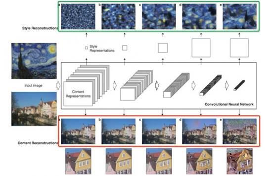 Prisma提取原画作特征,并用到用户上传的照片上