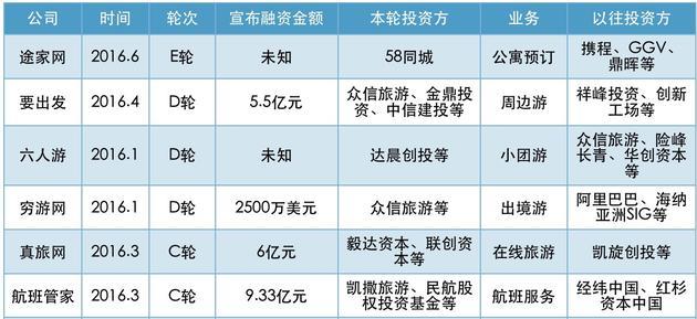 图3: C轮及C轮以后融资(2016年上半年)