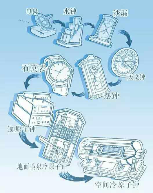 人类计时工具的演变(刘琪 制图)