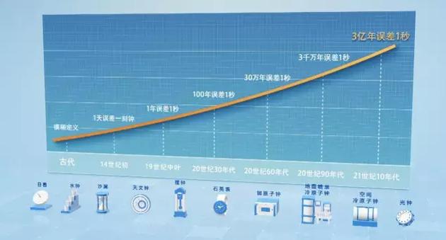 时间测量装置的演变图例(梁哲凯 制图)