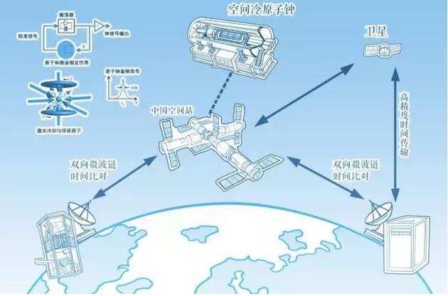 空间冷原子钟的典型应用(刘琪 制图)