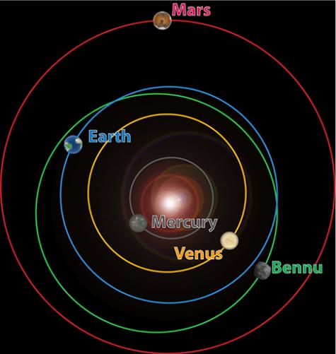 贝努小行星的轨道示意图