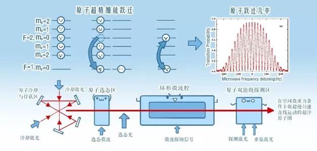 空间冷原子钟工作原理图(刘琪 制图)