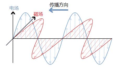 电磁波(根据网络图片修改)