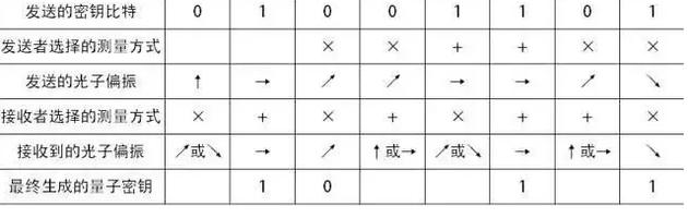 BB84量子密钥分配协议