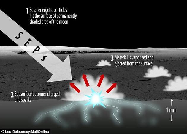 经过数周时间的积聚,当月球土壤中的静电荷积聚到一定程度时会以电火花的形式爆发性地释放出来,并引起月球表层土壤融化及物质蒸发。