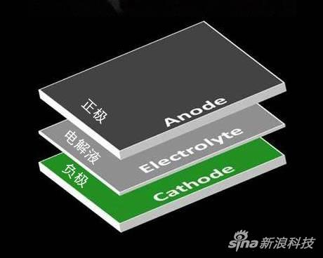 电池原理图