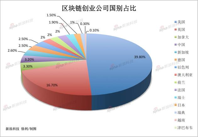 区块链创业公司各国占比