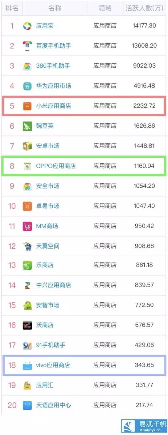 易观千帆手机应用商店活跃人数排名(2016年8月)