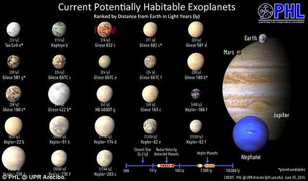 图为目前已经发现的23颗可能宜居的地外行星,其中也包括了Gliese 832c,它是与地球最相似的三颗行星中距地球最近的一颗。