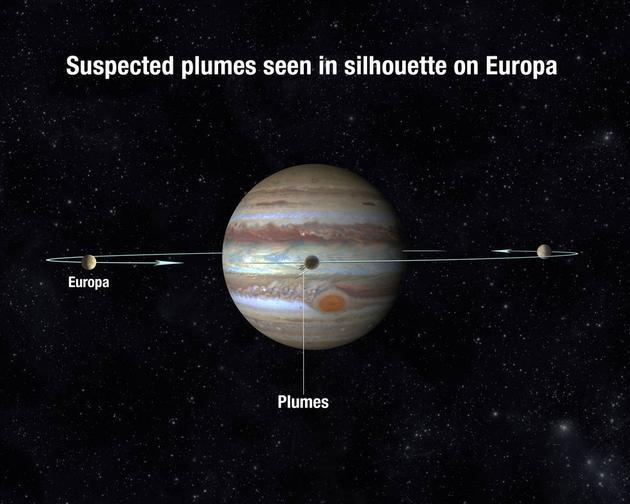 美国宇航局的天文学家们利用木卫二通过木星前方的机会,借助哈勃空间望远镜发现了木卫二表面存在的疑似喷流现象