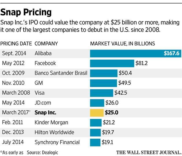 传聊天应用Snapchat母公司明年初IPO 估值达250亿