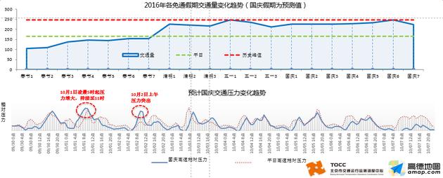 如图所示,10月7日压力大幅缓解