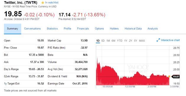 Twitter可能卖不出去了 股价今日重挫13%