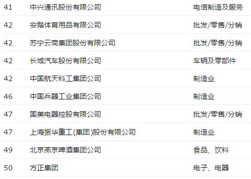 《财富》评最受赞赏中国公司:阿里华为海尔包揽前三的照片 - 4