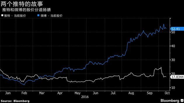 推特和微博的股价各奔前程