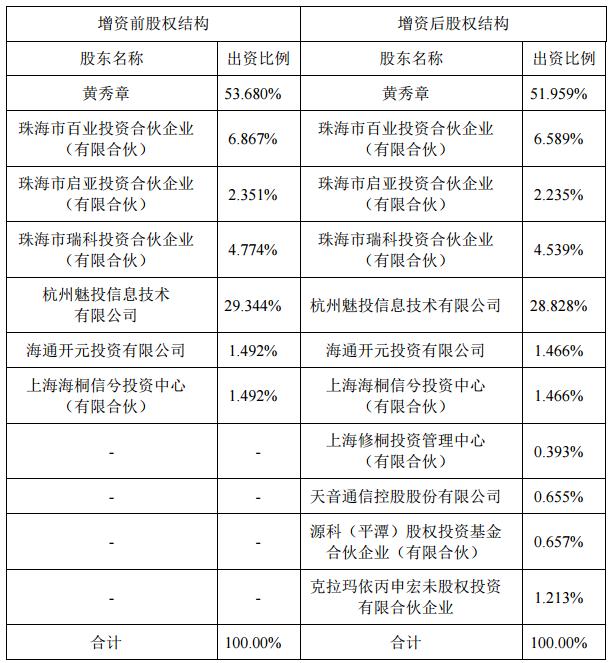 魅族股权结构变化